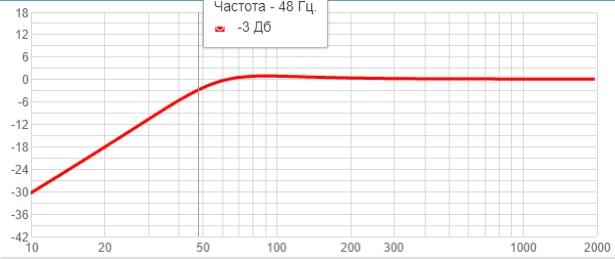 АЧХ на основе замеров Тиля-Смолла